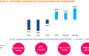 Investissement local : la FNTP plutôt optimiste pour l'avenir