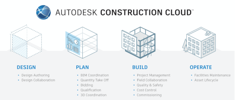 Voici Autodesk Construction Cloud